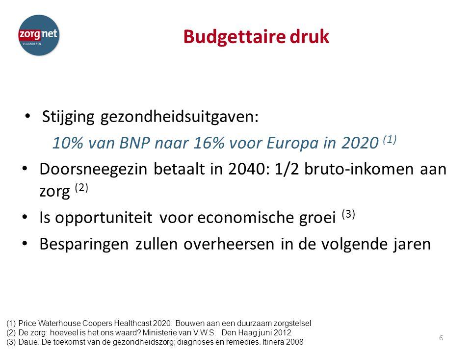 Budgettaire druk Stijging gezondheidsuitgaven: 10% van BNP naar 16% voor Europa in 2020 (1) Doorsneegezin betaalt in 2040: 1/2 bruto-inkomen aan zorg