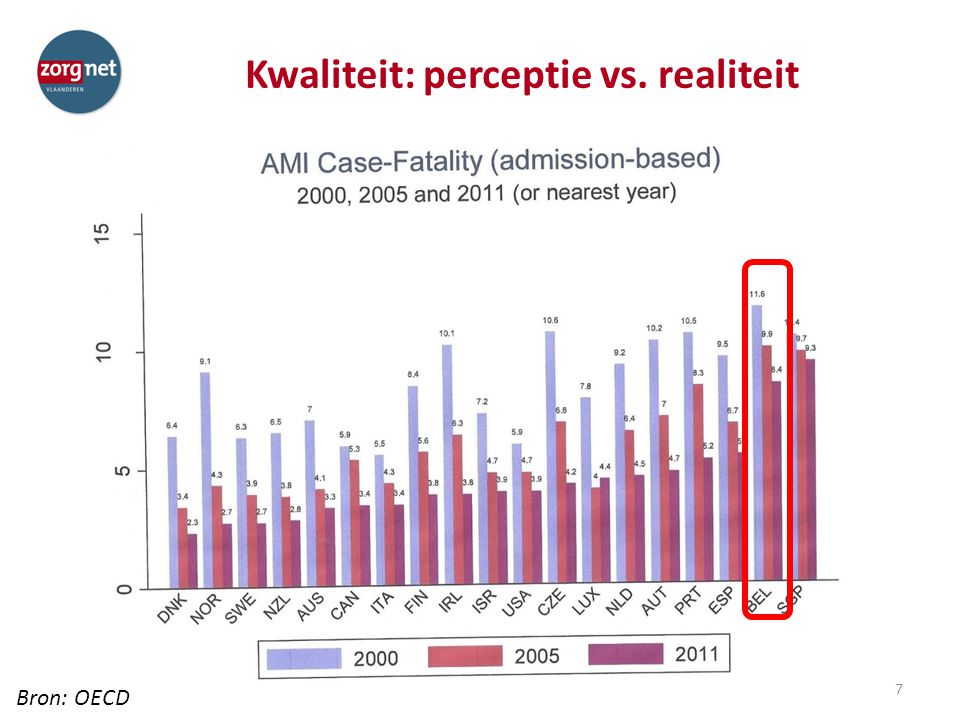 Kwaliteit: perceptie vs. realiteit 7 Bron: OECD