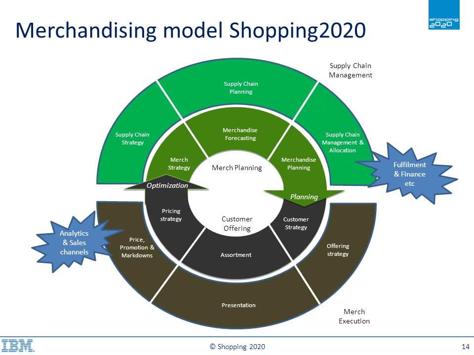 © Shopping 202014 Supply Chain Strategy Merch Strategy Merchandise Forecasting Supply Chain Planning Optimization Planning Merchandise Planning Customer Strategy Presentation Assortment Price, Promotion & Markdowns Pricing strategy Customer Offering Merch Planning Supply Chain Management & Allocation Offering strategy Analytics & Sales channels Fulfilment & Finance etc Merch Execution Supply Chain Management Merchandising model Shopping2020