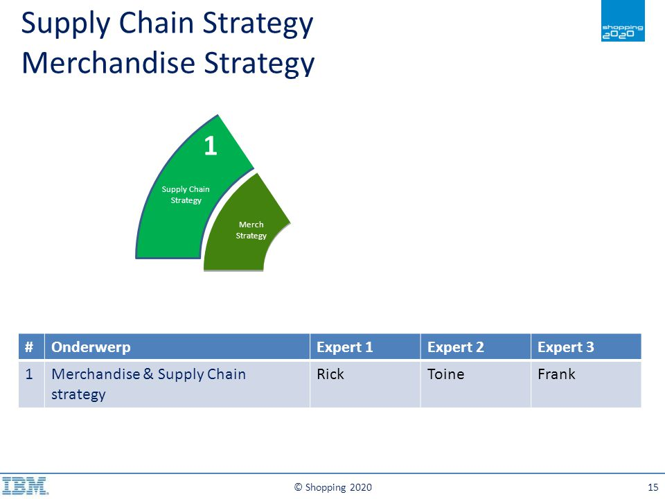 © Shopping 202015 Supply Chain Strategy Merch Strategy Forecasting Supply Chain Planning Merchandise Planning Merch Planning Stock Management & Allocatie Fulfilment & Finance etc Supply Chain Strategy Merchandise Strategy 1 2 3 #OnderwerpExpert 1Expert 2Expert 3 1Merchandise & Supply Chain strategy RickToineFrank