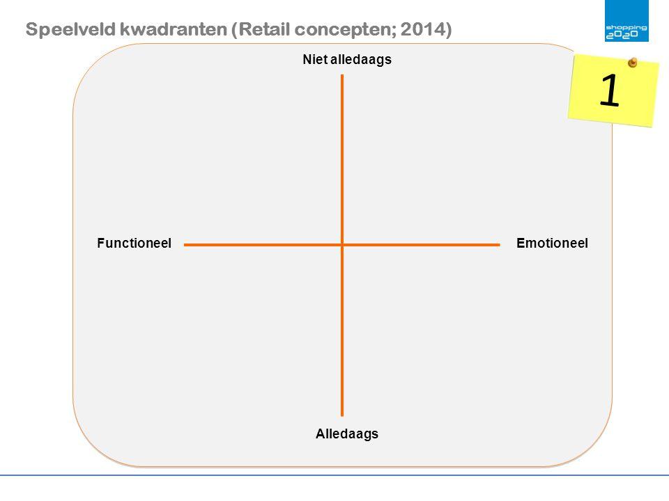 Speelveld kwadranten (Retail concepten; 2014) Niet alledaags Alledaags EmotioneelFunctioneel 1