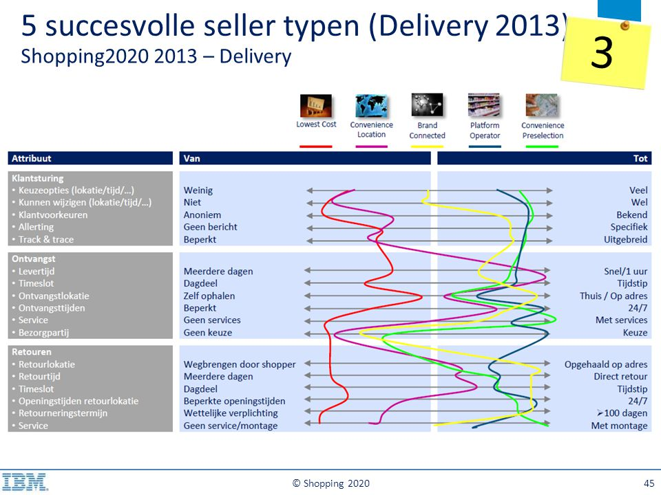 5 succesvolle seller typen (Delivery 2013) Shopping2020 2013 – Delivery © Shopping 202045 3