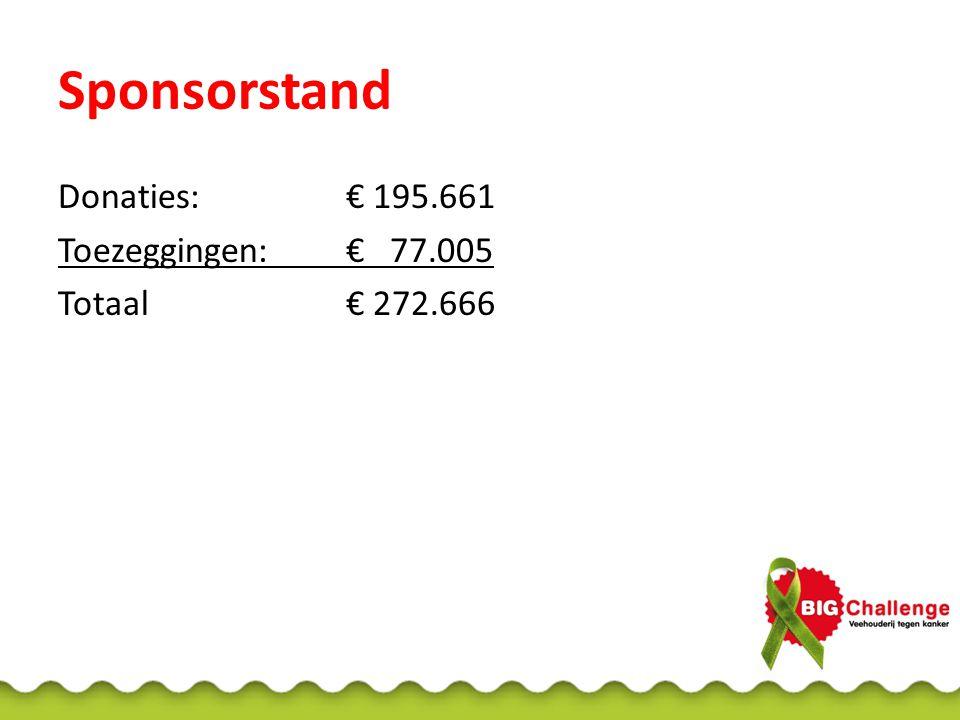 Sponsorstand Donaties:€ 195.661 Toezeggingen:€ 77.005 Totaal€ 272.666