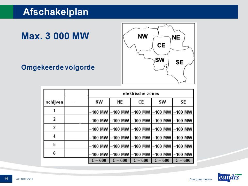 Afschakelplan Max. 3 000 MW Omgekeerde volgorde Oktober 2014 Energieschaarste 10