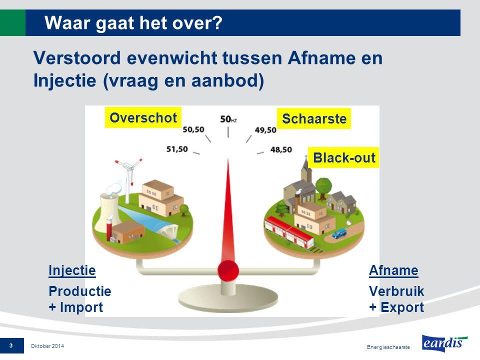 Enkele kencijfers voor België (08/2014) Totale productiecapaciteit15 000 MW (20 000 MW in 2012)  Capaciteit kernenergiepark 6 000 MW –Capaciteit Tihange 2 + Doel 32 100 MW –Capaciteit Doel 41 039 MW  Capaciteit hernieuwbare3 000 MW  Capaciteit andere energieën6 000 MW (11 000 MW in 2012) Importcapaciteit België 3 500 MW Winterpiekbelasting10 000 à 14 000 MW Oktober 2014 Energieschaarste 4
