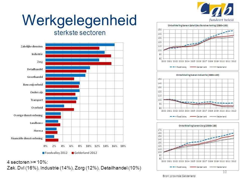 Werkgelegenheid sterkste sectoren 10 Bron: provincie Gelderland 4 sectoren >= 10%: Zak. Dvl (16%), Industrie (14%), Zorg (12%), Detailhandel (10%)