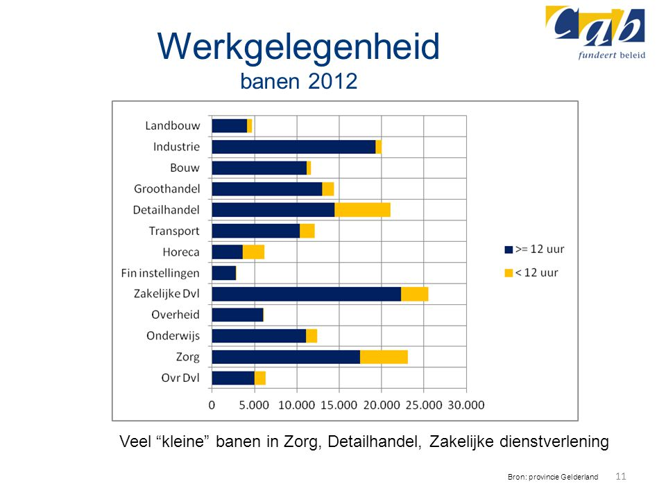 """Werkgelegenheid banen 2012 11 Bron: provincie Gelderland Veel """"kleine"""" banen in Zorg, Detailhandel, Zakelijke dienstverlening"""