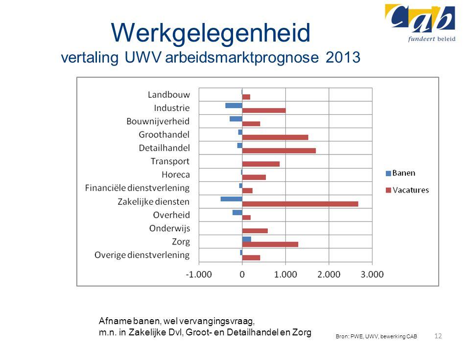 Werkgelegenheid vertaling UWV arbeidsmarktprognose 2013 12 Bron: PWE, UWV, bewerking CAB Afname banen, wel vervangingsvraag, m.n. in Zakelijke Dvl, Gr