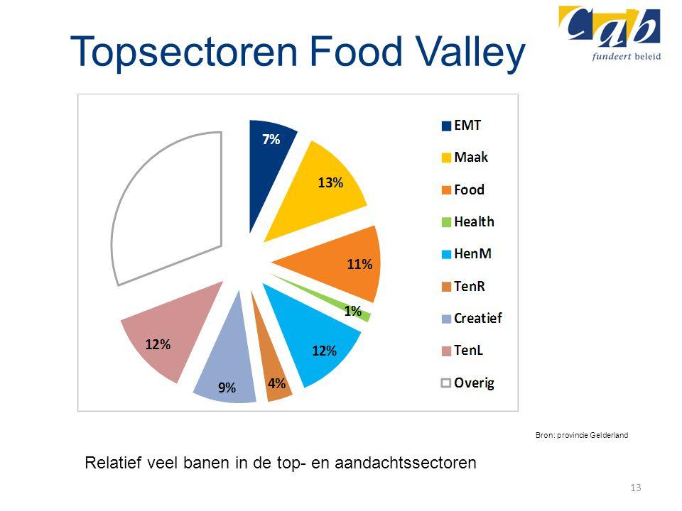 Topsectoren Food Valley 13 Bron: provincie Gelderland Relatief veel banen in de top- en aandachtssectoren