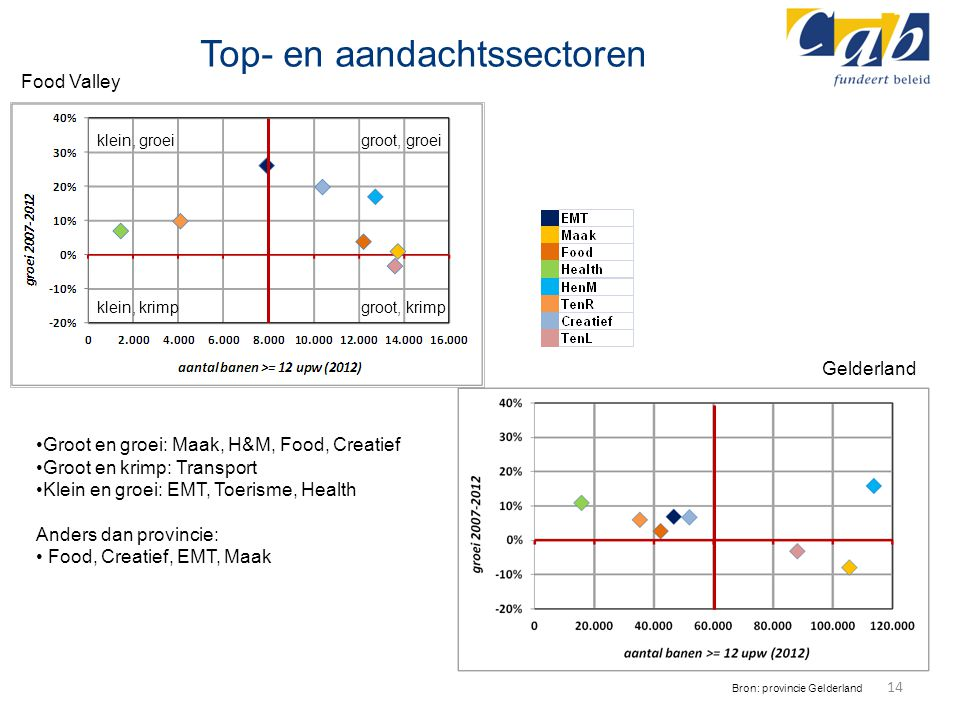 Top- en aandachtssectoren 14 Bron: provincie Gelderland Groot en groei: Maak, H&M, Food, Creatief Groot en krimp: Transport Klein en groei: EMT, Toeri