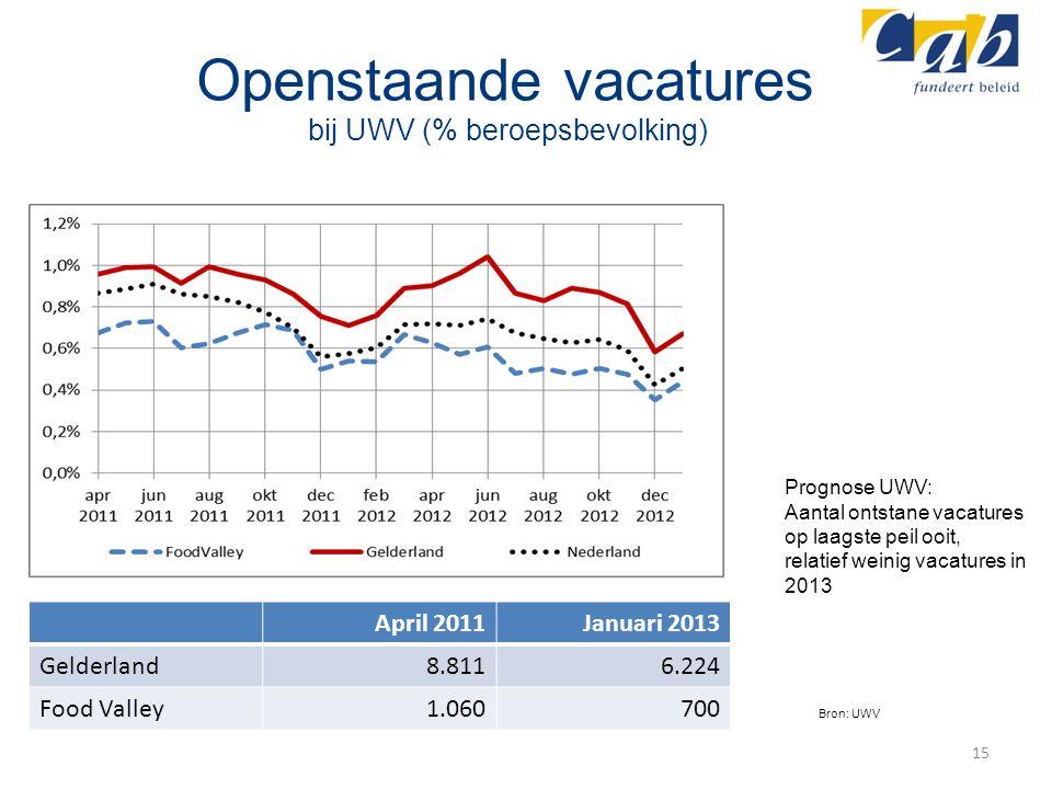 Openstaande vacatures bij UWV (% beroepsbevolking) April 2011Januari 2013 Gelderland8.8116.224 Food Valley1.060700 15 Prognose UWV: Aantal ontstane va