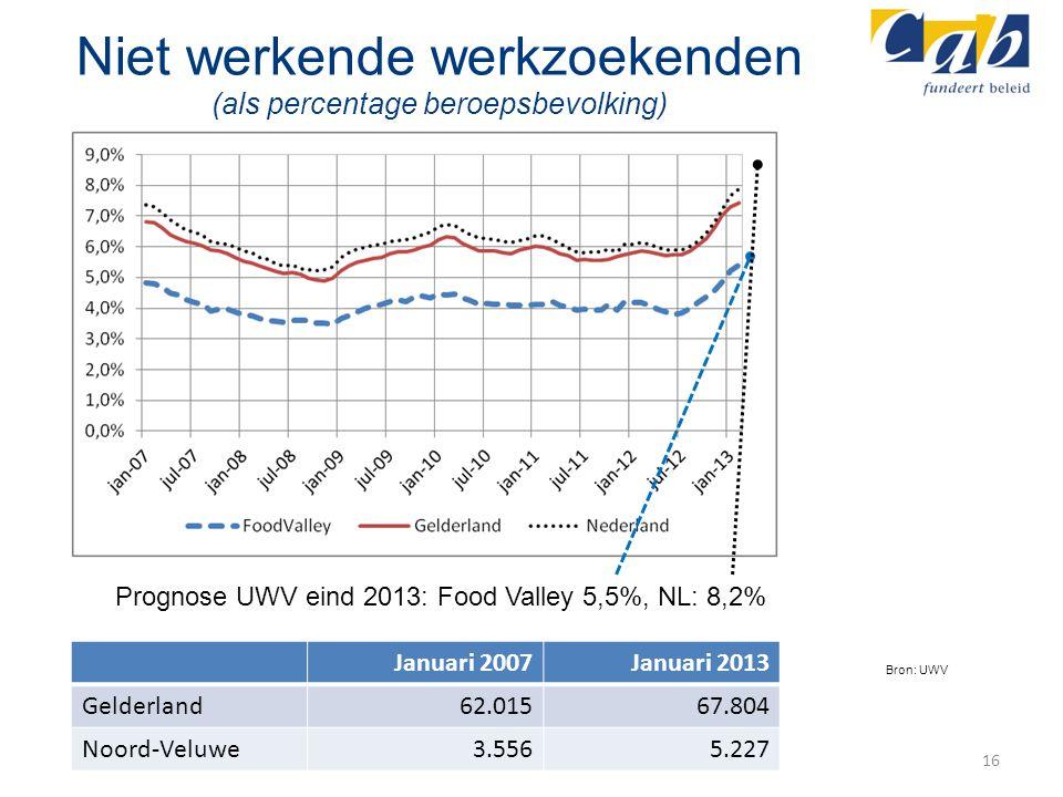 Niet werkende werkzoekenden (als percentage beroepsbevolking) 16 Prognose UWV eind 2013: Food Valley 5,5%, NL: 8,2% Bron: UWV Januari 2007Januari 2013