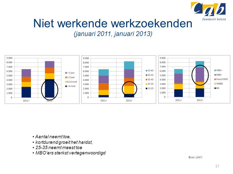 Niet werkende werkzoekenden (januari 2011, januari 2013) 17 Aantal neemt toe, kortdurend groeit het hardst, 25-35 neemt meest toe MBO'ers sterkst vert