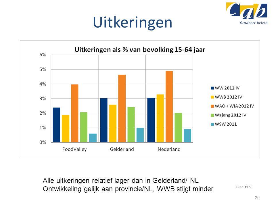 Uitkeringen 20 Alle uitkeringen relatief lager dan in Gelderland/ NL Ontwikkeling gelijk aan provincie/NL, WWB stijgt minder Bron: CBS