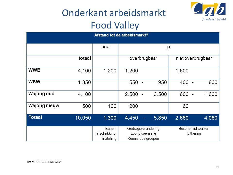 Onderkant arbeidsmarkt Food Valley Afstand tot de arbeidsmarkt? neeja totaal overbrugbaarniet overbrugbaar WWB 4.1001.200 1.600 WSW 1.350550-950400-80