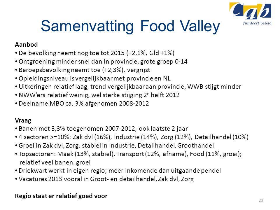 Samenvatting Food Valley 23 Aanbod De bevolking neemt nog toe tot 2015 (+2,1%, Gld +1%) Ontgroening minder snel dan in provincie, grote groep 0-14 Ber