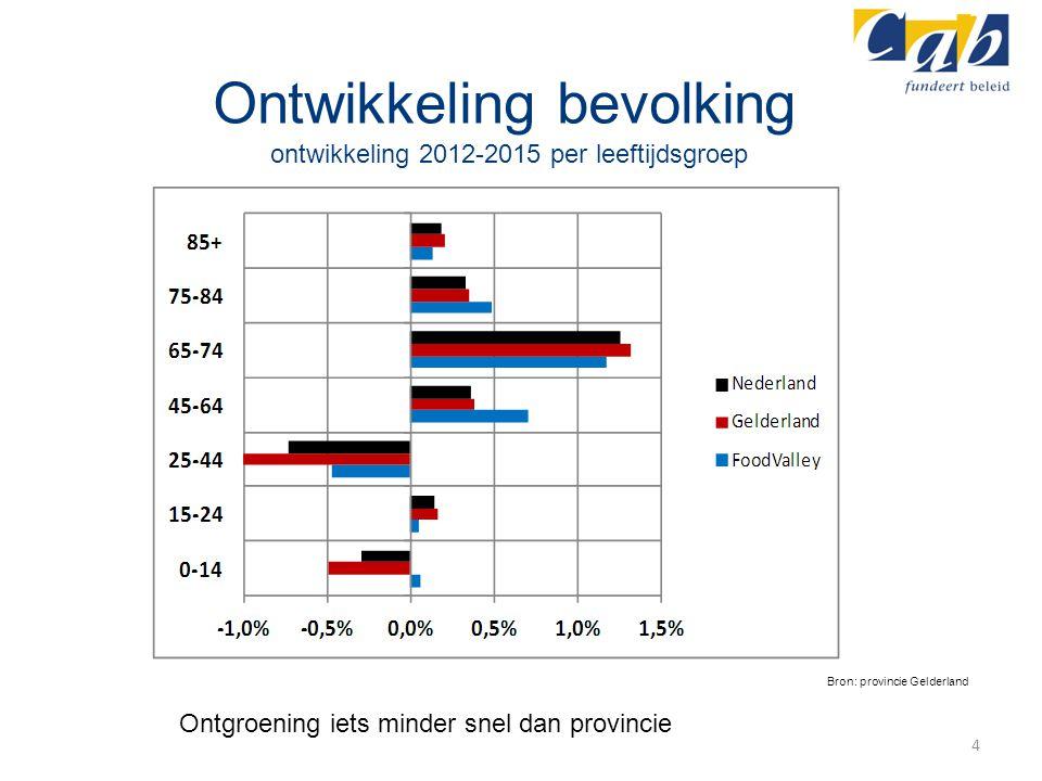 Ontwikkeling bevolking ontwikkeling 2012-2015 per leeftijdsgroep 4 Bron: provincie Gelderland Ontgroening iets minder snel dan provincie