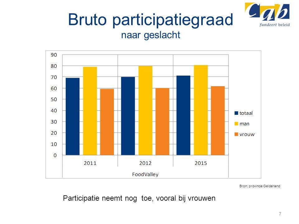 Bruto participatiegraad naar geslacht 7 Bron: provincie Gelderland Participatie neemt nog toe, vooral bij vrouwen