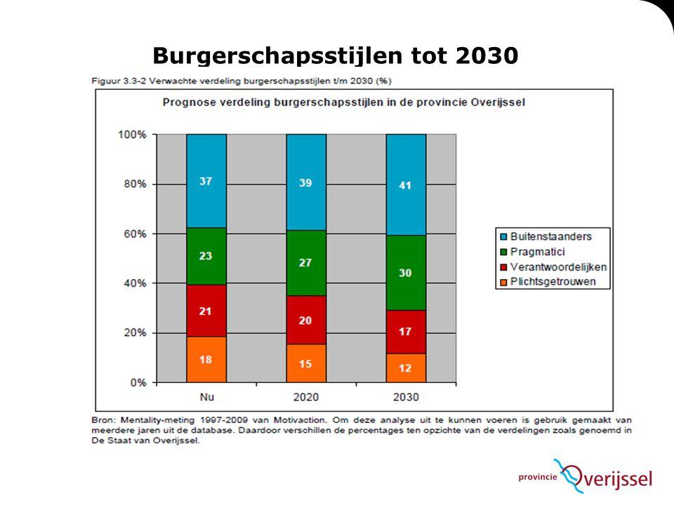 Burgerschapsstijlen tot 2030