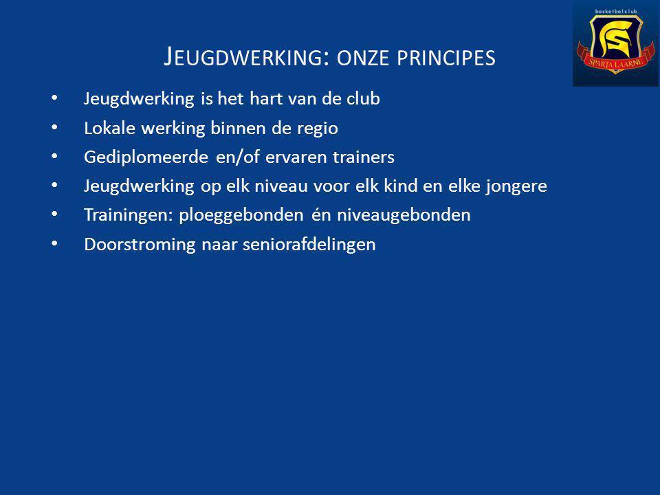 J EUGDWERKING : ONZE PRINCIPES Jeugdwerking is het hart van de club Lokale werking binnen de regio Gediplomeerde en/of ervaren trainers Jeugdwerking op elk niveau voor elk kind en elke jongere Trainingen: ploeggebonden én niveaugebonden Doorstroming naar seniorafdelingen