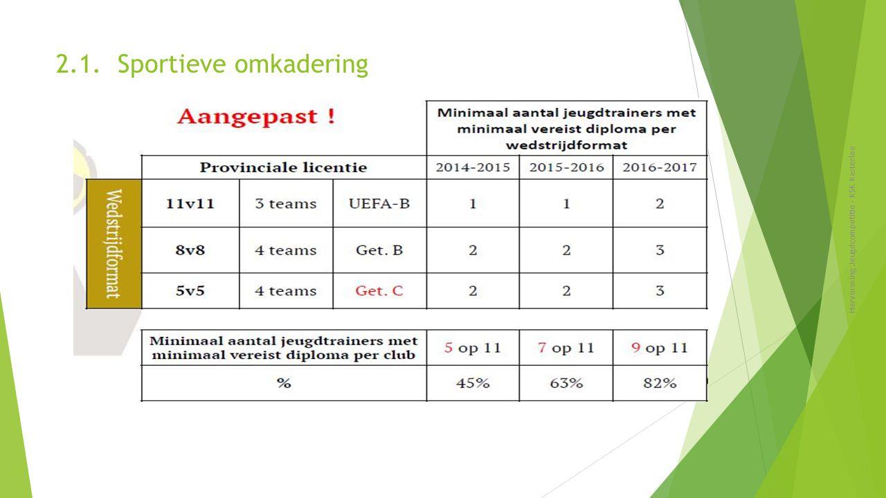 2.1. Sportieve omkadering Hervorming Jeugdcompetitie - KSK Kasterlee 15