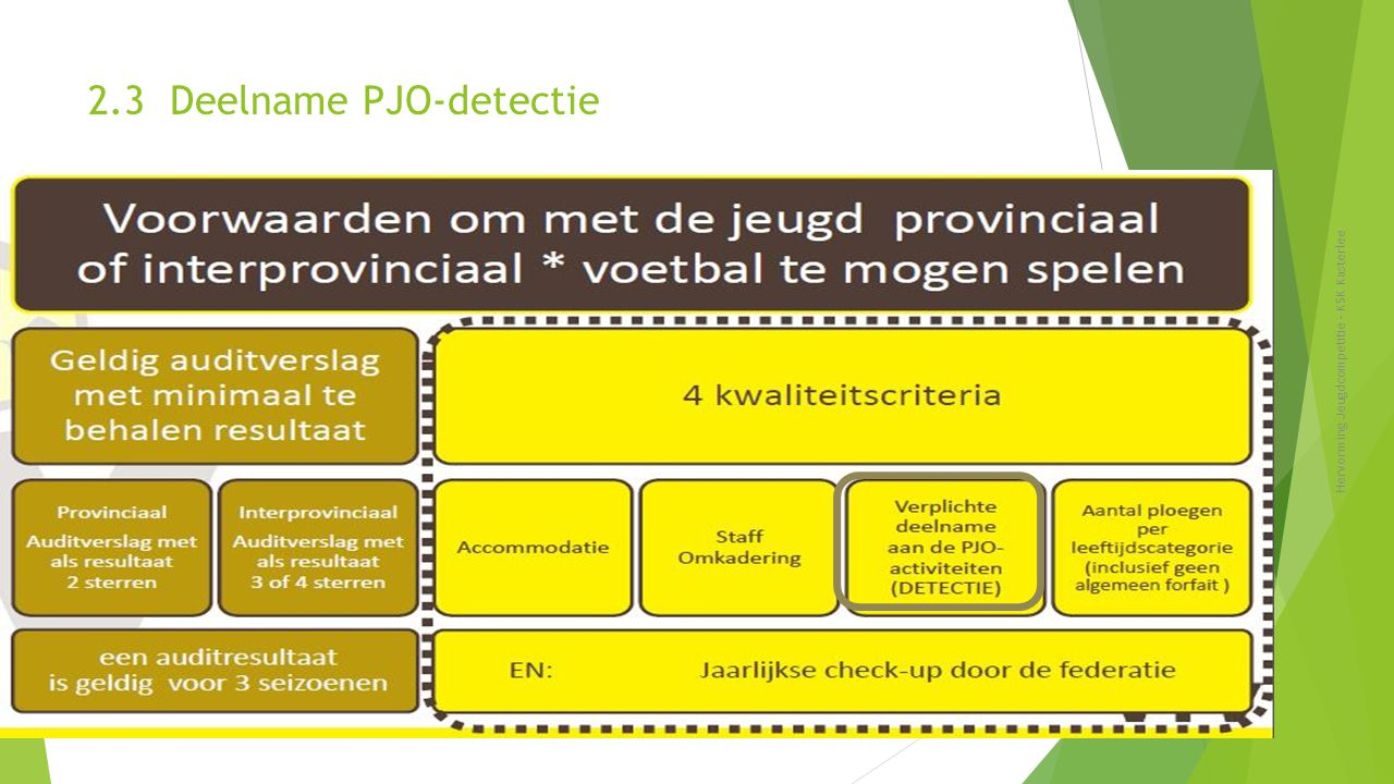 2.3 Deelname PJO-detectie Hervorming Jeugdcompetitie - KSK Kasterlee 16