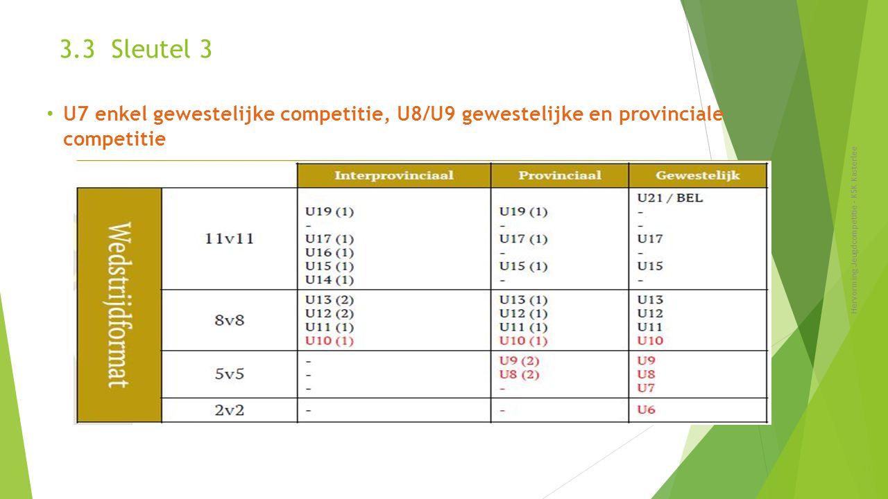 3.3 Sleutel 3 Hervorming Jeugdcompetitie - KSK Kasterlee 23 U7 enkel gewestelijke competitie, U8/U9 gewestelijke en provinciale competitie