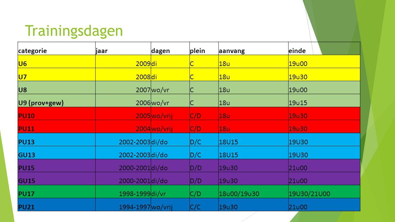 Trainingsdagen categoriejaardagenpleinaanvangeinde U62009diC18u19u00 U72008diC18u19u30 U82007wo/vrC18u19u00 U9 (prov+gew)2006wo/vrC18u19u15 PU102005wo