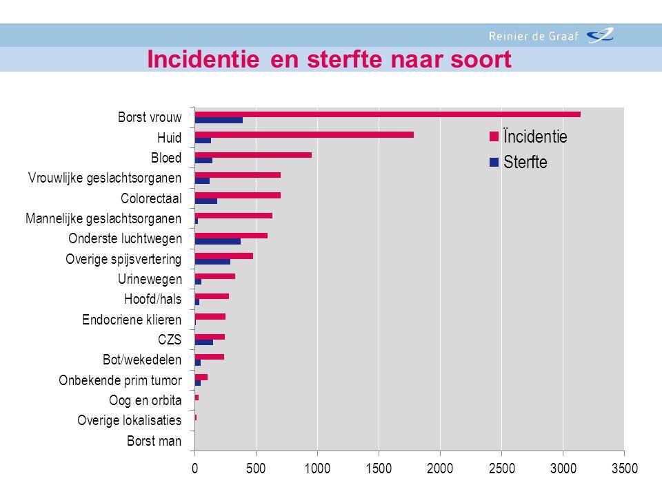 Incidentie en sterfte naar soort