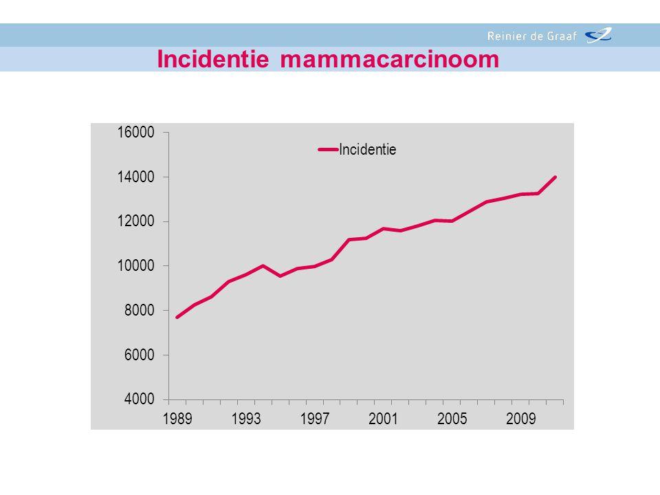 Incidentie mammacarcinoom