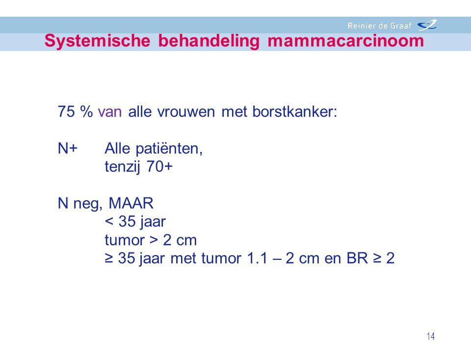 75 % van alle vrouwen met borstkanker: N+Alle patiënten, tenzij 70+ N neg, MAAR < 35 jaar tumor > 2 cm ≥ 35 jaar met tumor 1.1 – 2 cm en BR ≥ 2 14 Sys
