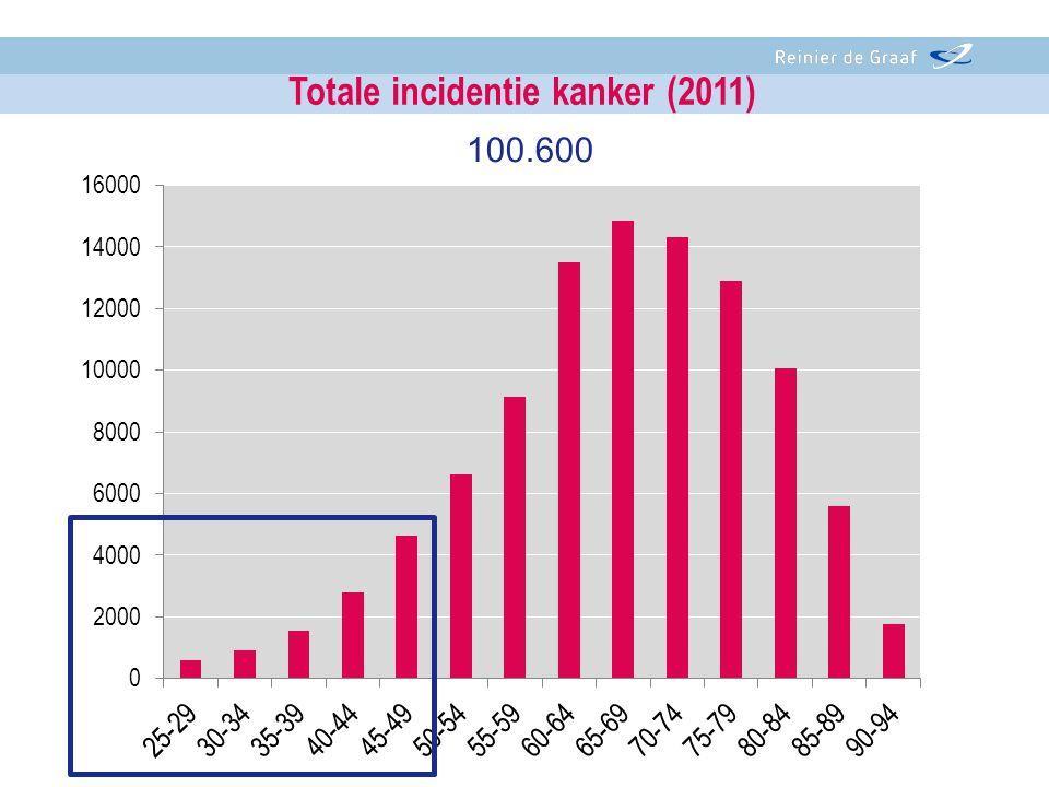 100.600 Totale incidentie kanker (2011)