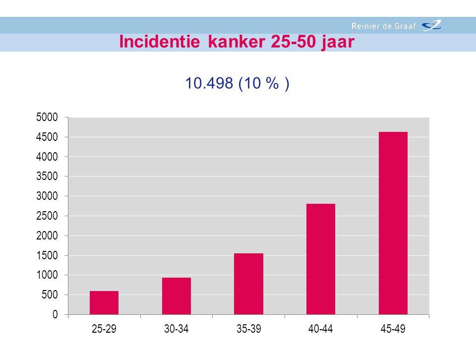 10.498 (10 % ) Incidentie kanker 25-50 jaar