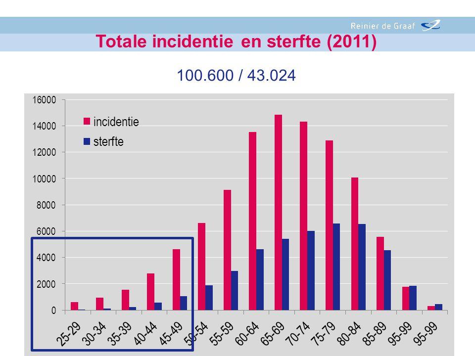 - Totale incidentie en sterfte (2011) 100.600 / 43.024