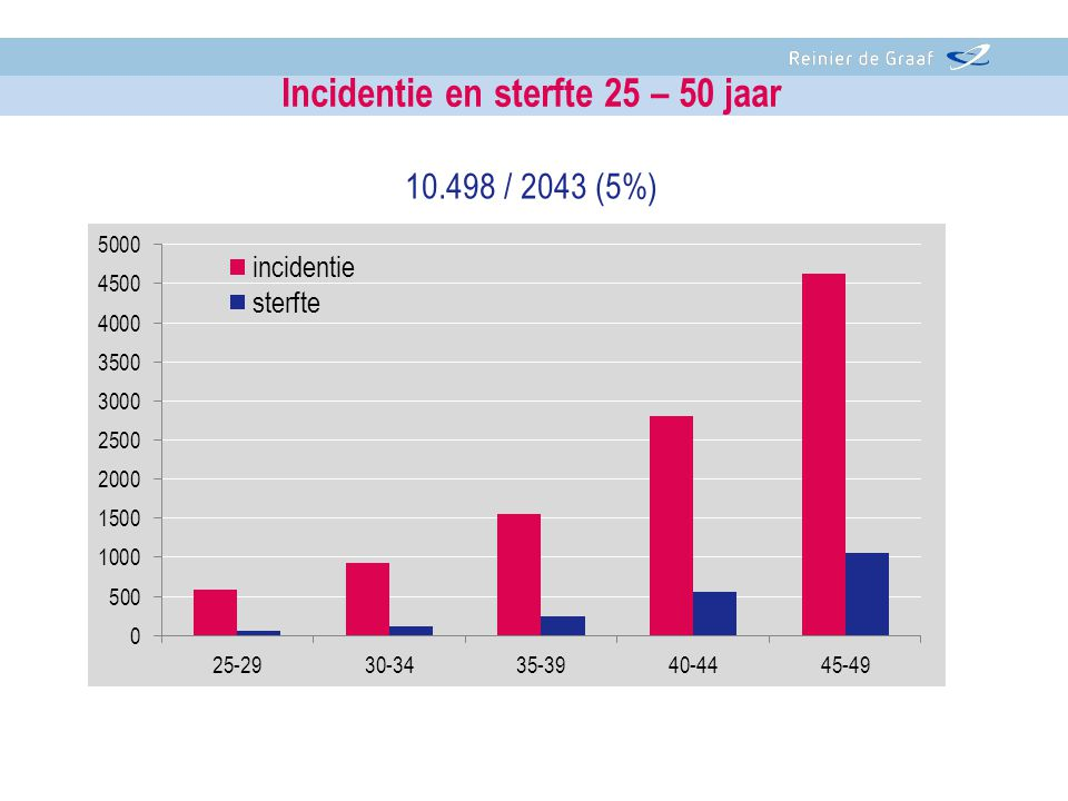 Incidentie en sterfte 25 – 50 jaar 10.498 / 2043 (5%)