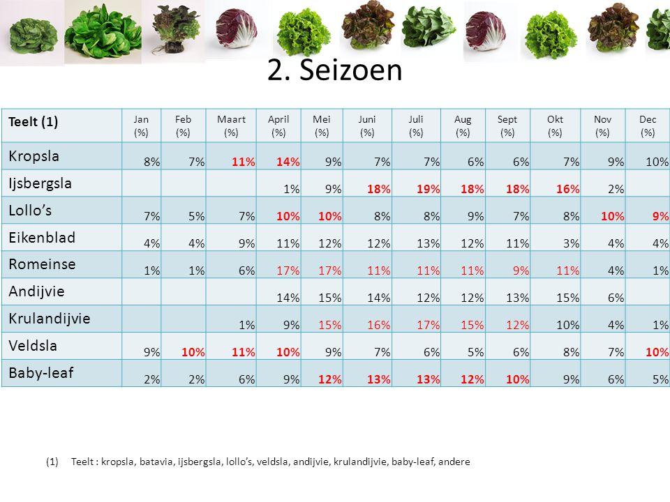 (1)Teelt : kropsla, batavia, ijsbergsla, lollo's, veldsla, andijvie, krulandijvie, baby-leaf, andere Teelt (1) Jan (%) Feb (%) Maart (%) April (%) Mei (%) Juni (%) Juli (%) Aug (%) Sept (%) Okt (%) Nov (%) Dec (%) Kropsla 8%7%11%14%9%7% 6% 7%9%10% Ijsbergsla 1%9%18%19%18% 16%2% Lollo's 7%5%7%10% 8% 9%7%8%10%9% Eikenblad 4% 9%11%12% 13%12%11%3%4% Romeinse 1% 6%17% 11% 9%11%4%1% Andijvie 14%15%14%12% 13%15%6% Krulandijvie 1%9%15%16%17%15%12%10%4%1% Veldsla 9%10%11%10%9%7%6%5%6%8%7%10% Baby-leaf 2% 6%9%12%13% 12%10%9%6%5% 2.