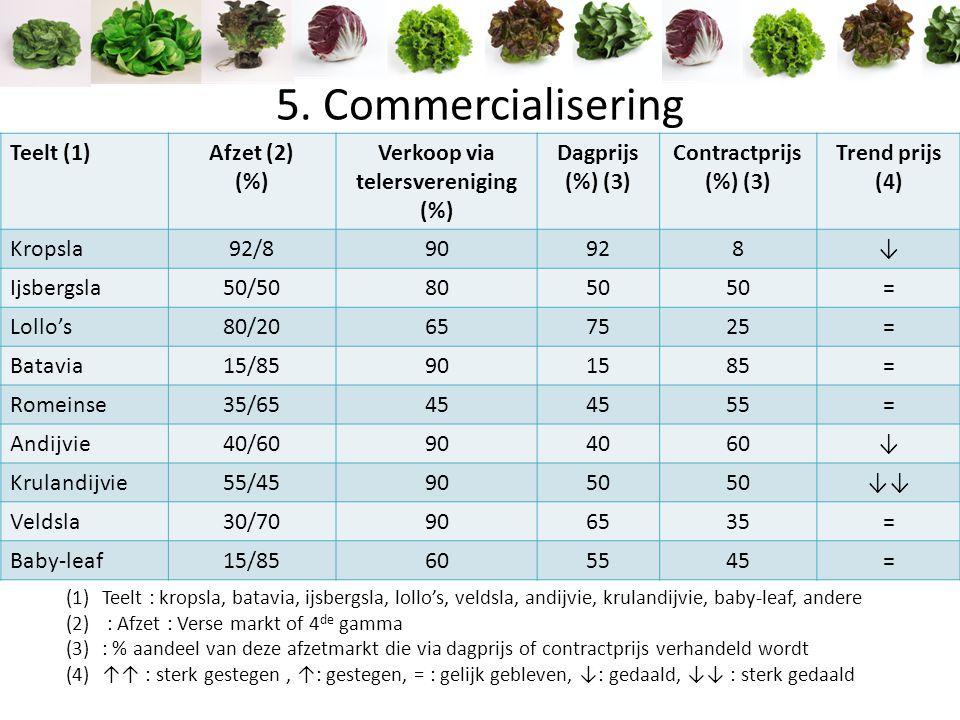 5. Commercialisering Teelt (1)Afzet (2) (%) Verkoop via telersvereniging (%) Dagprijs (%) (3) Contractprijs (%) (3) Trend prijs (4) Kropsla92/890928↓