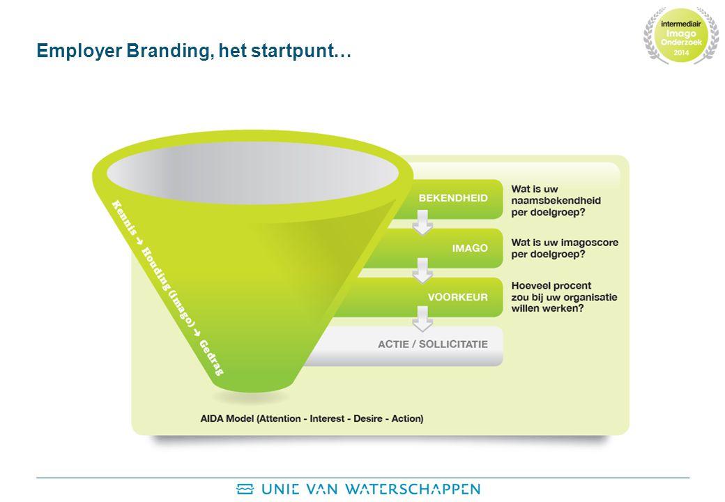 Employer Branding, het startpunt…