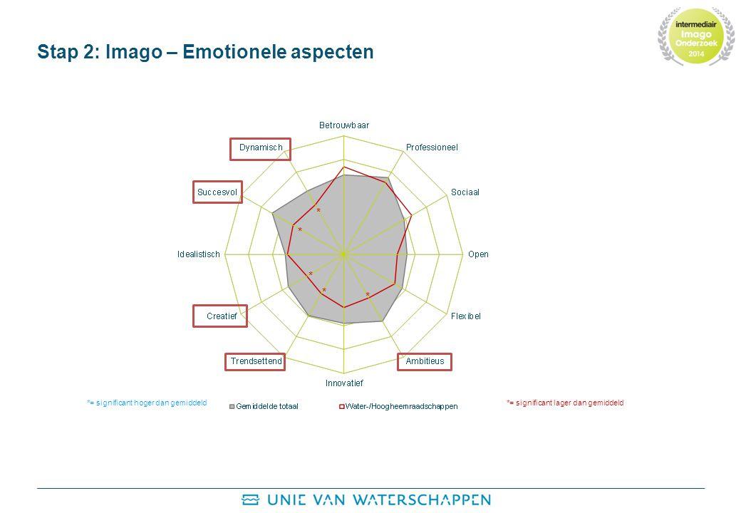 Stap 2: Imago – Emotionele aspecten * * * * * *= significant hoger dan gemiddeld*= significant lager dan gemiddeld