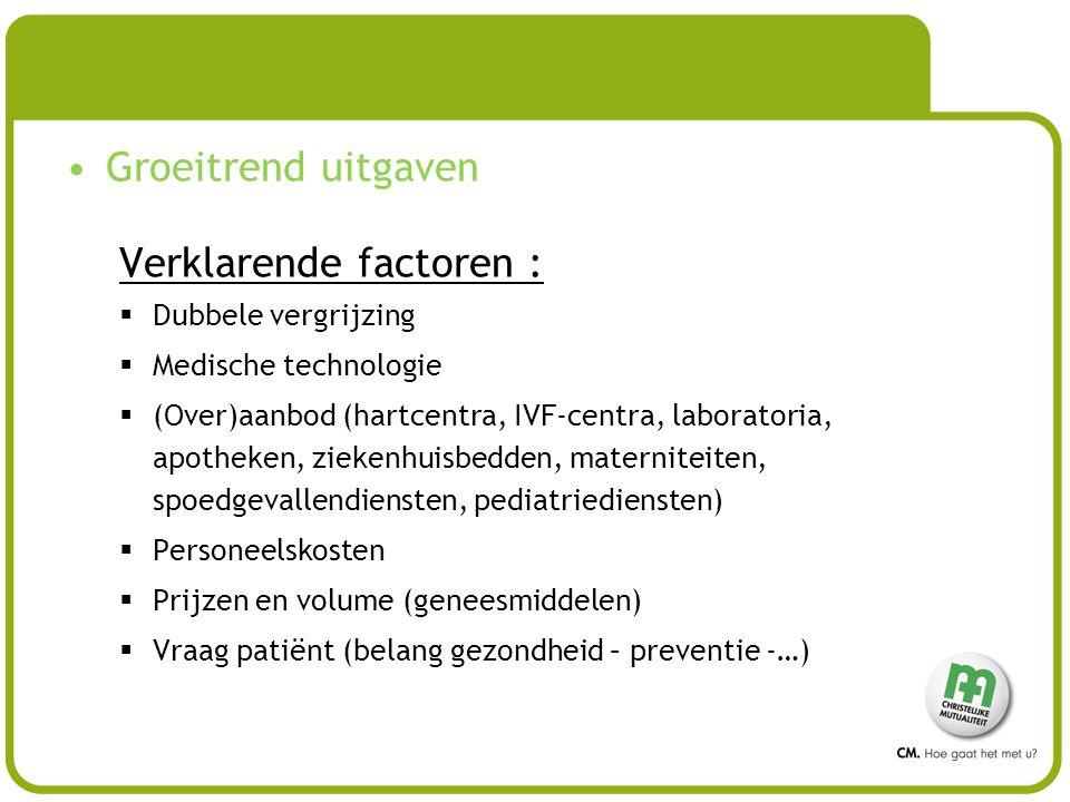 Groeitrend uitgaven Verklarende factoren :  Dubbele vergrijzing  Medische technologie  (Over)aanbod (hartcentra, IVF-centra, laboratoria, apotheken, ziekenhuisbedden, materniteiten, spoedgevallendiensten, pediatriediensten)  Personeelskosten  Prijzen en volume (geneesmiddelen)  Vraag patiënt (belang gezondheid – preventie -…)
