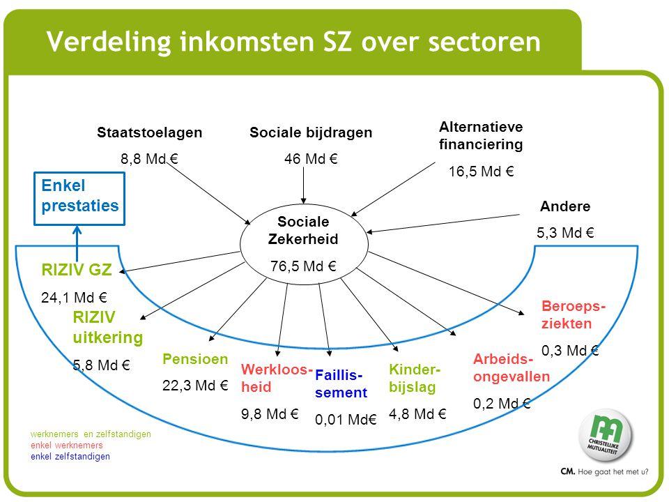 Staatstoelagen 8,8 Md € Sociale bijdragen 46 Md € Alternatieve financiering 16,5 Md € Sociale Zekerheid 76,5 Md € RIZIV GZ 24,1 Md € RIZIV uitkering 5,8 Md € Pensioen 22,3 Md € Werkloos- heid 9,8 Md € Kinder- bijslag 4,8 Md € Arbeids- ongevallen 0,2 Md € Beroeps- ziekten 0,3 Md € werknemers en zelfstandigen enkel werknemers enkel zelfstandigen Andere 5,3 Md € Faillis- sement 0,01 Md€ Enkel prestaties Verdeling inkomsten SZ over sectoren