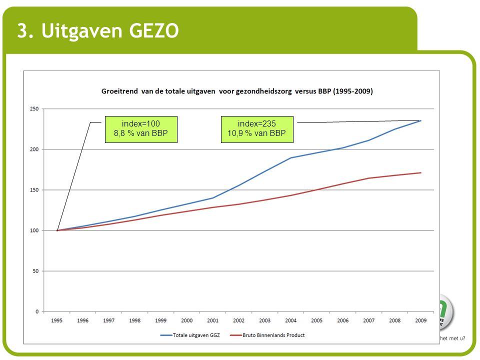 3. Uitgaven GEZO index=100 8,8 % van BBP index=235 10,9 % van BBP