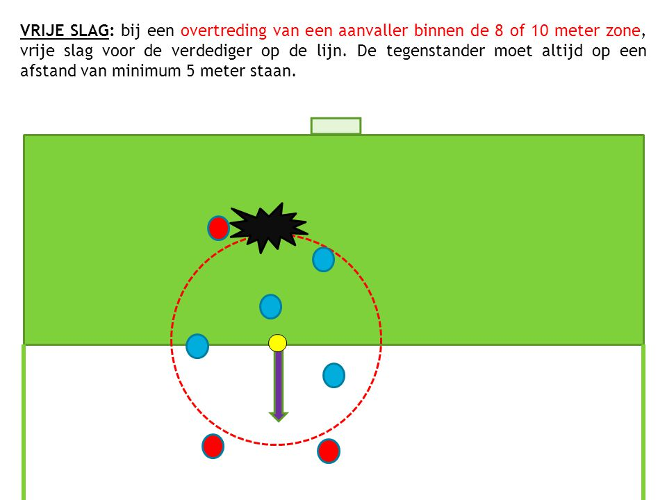 VRIJE SLAG: bij een overtreding van een aanvaller binnen de 8 of 10 meter zone, vrije slag voor de verdediger op de lijn. De tegenstander moet altijd