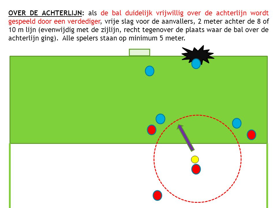 OVER DE ACHTERLIJN: als de bal duidelijk vrijwillig over de achterlijn wordt gespeeld door een verdediger, vrije slag voor de aanvallers, 2 meter acht