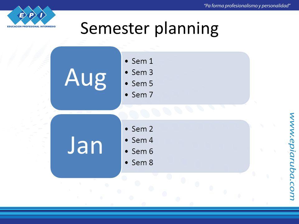Semester planning Sem 1 Sem 3 Sem 5 Sem 7 Aug Sem 2 Sem 4 Sem 6 Sem 8 Jan