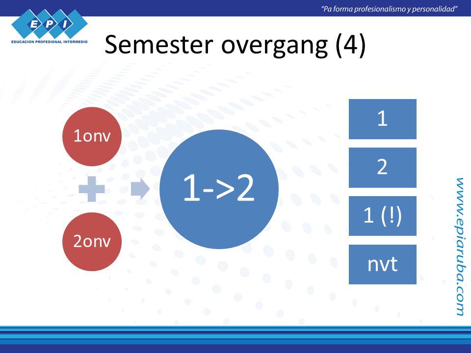 Semester overgang (4)