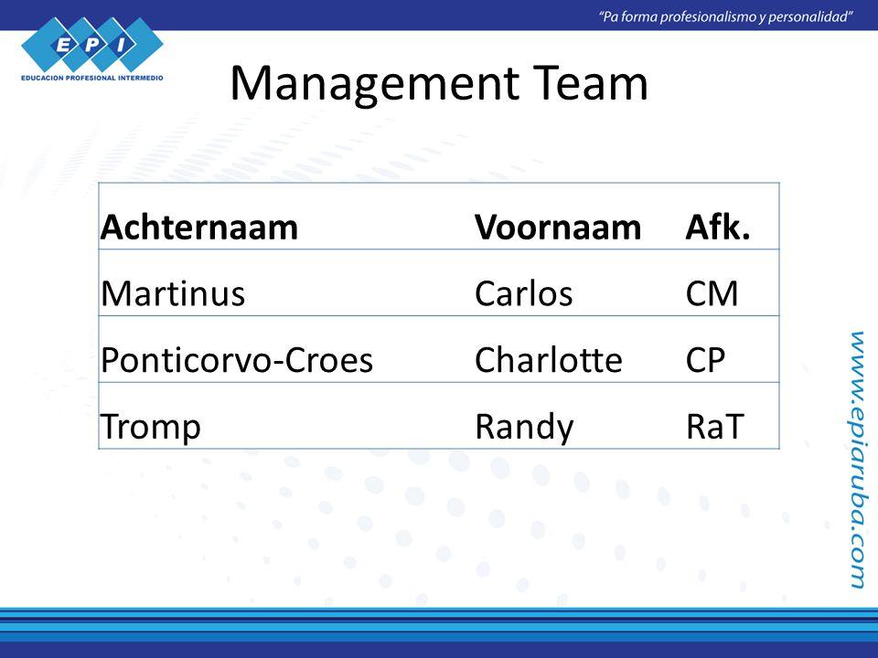 Management Team AchternaamVoornaamAfk. MartinusCarlosCM Ponticorvo-CroesCharlotteCP TrompRandyRaT