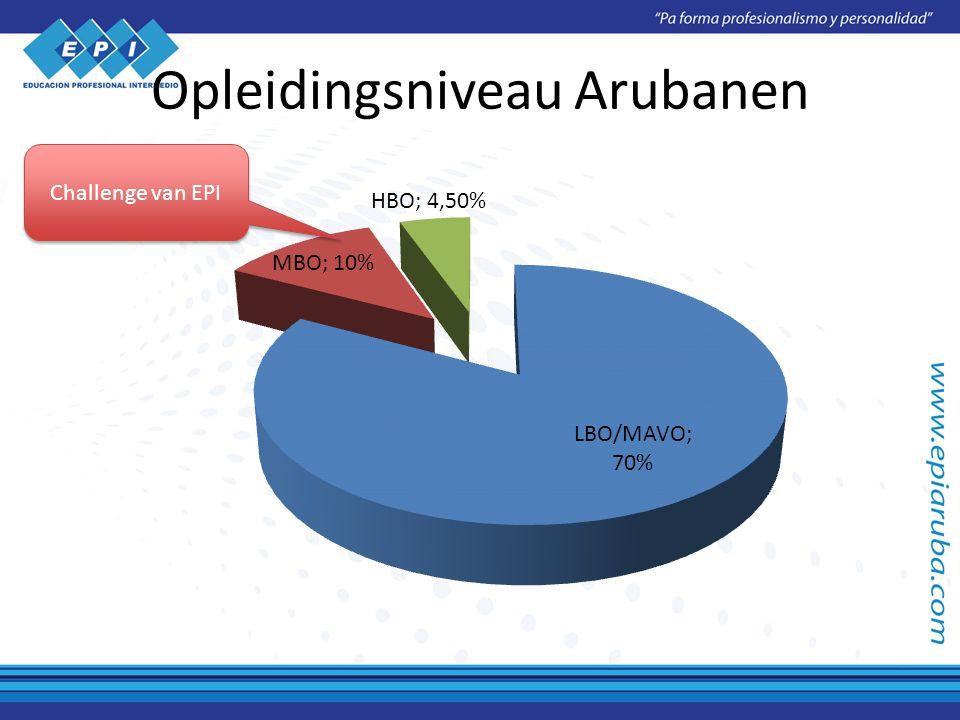 Opleidingsniveau Arubanen Challenge van EPI