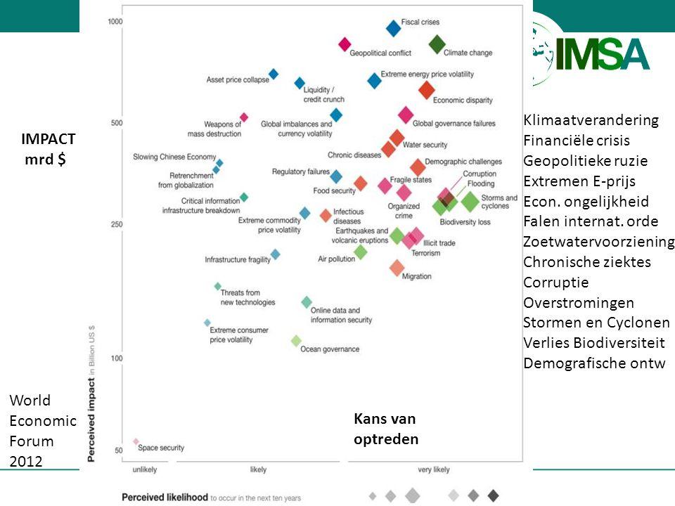 www.imsa.nl 12 World Economic Forum 2012 IMPACT mrd $ Kans van optreden Klimaatverandering Financiële crisis Geopolitieke ruzie Extremen E-prijs Econ.