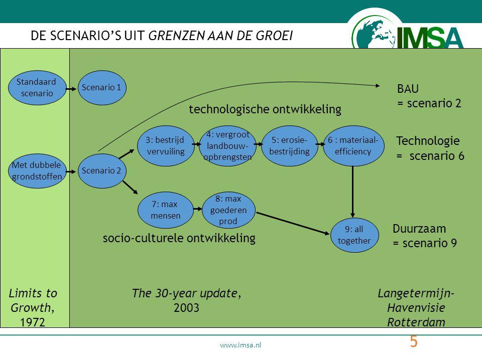 www.imsa.nl 5 DE SCENARIO'S UIT GRENZEN AAN DE GROEI Standaard scenario Met dubbele grondstoffen Limits to Growth, 1972 Scenario 1 Scenario 2 3: bestrijd vervuiling 4: vergroot landbouw- opbrengsten 5: erosie- bestrijding 6 : materiaal- efficiency 7: max mensen 8: max goederen prod 9: all together The 30-year update, 2003 Duurzaam = scenario 9 BAU = scenario 2 Langetermijn- Havenvisie Rotterdam technologische ontwikkeling socio-culturele ontwikkeling Technologie = scenario 6